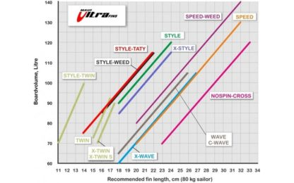 finselector-wave-style-speed-maui-ultra-fins